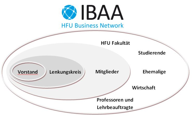 ibaa structure